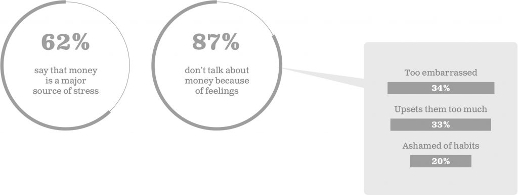 62% say that money is a major source of stress, 87% don't talk about money because of feelings
